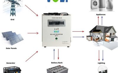 Solarni inverteri sa funkcijom UPS-a !