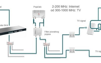 EoC ethernet preko coax mreže