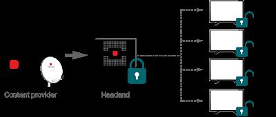 Triax integrirao Pro: Idiom DRM u stanicu